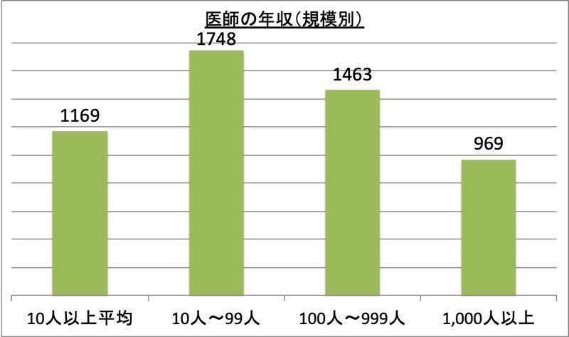 医師の年収(規模別)_r1