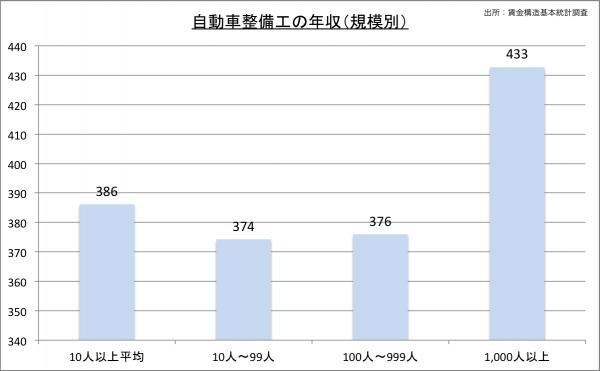 自動車整備士の給料・年収(規模別)23のグラフ