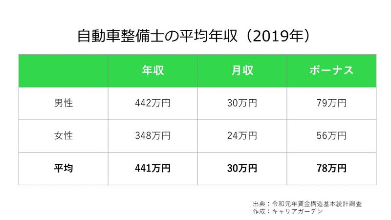 自動車整備士の平均年収_2019
