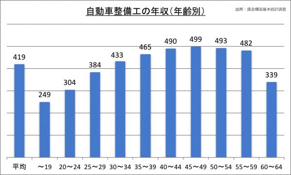 自動車整備工の年収(年齢別)_28
