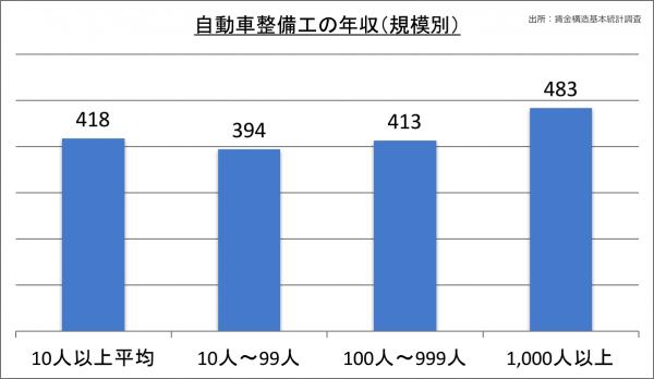 自動車整備工の年収(規模別)_28
