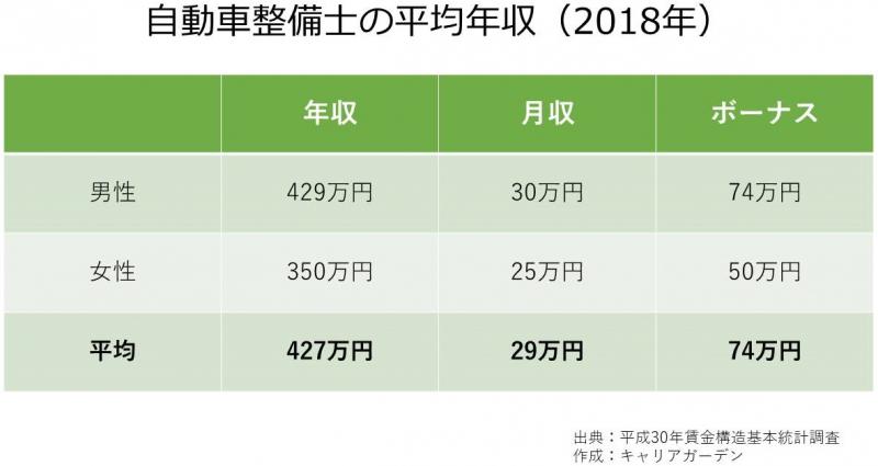 自動車整備士の平均年収_2018