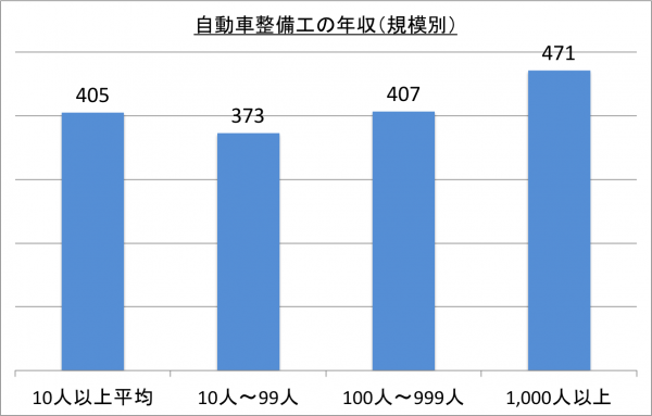 自動車整備工の年収(規模別)_26
