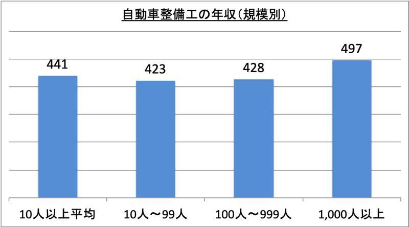 自動車整備工の年収(規模別)_r1