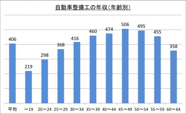 自動車整備工の年収(年齢別)_26