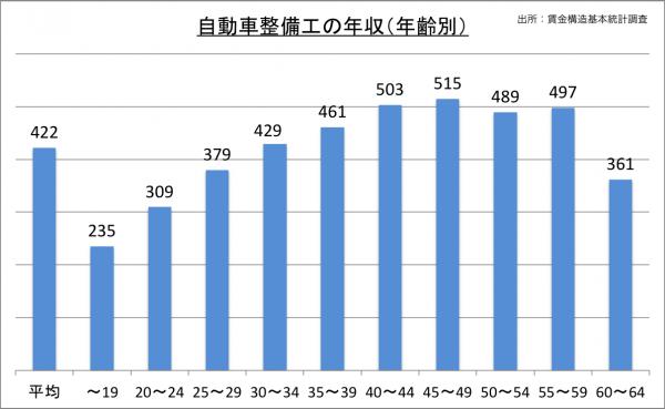 自動車整備工の年収(年齢別)_27