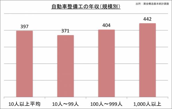 自動車整備士の年収(規模別)_24
