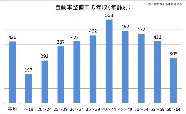 自動車整備工の給料・年収(年齢別)_25