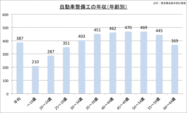 自動車整備士の給料・年収(年齢別)23のグラフ
