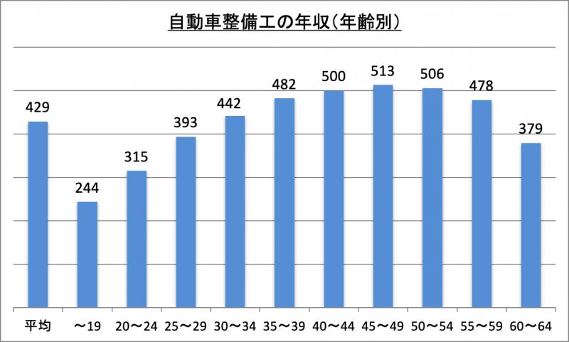 自動車整備工の年収(年齢別)