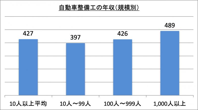 自動車整備工の年収(規模別)