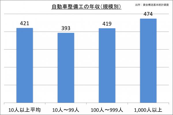 自動車整備工の年収(規模別)_27