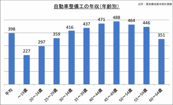 自動車整備士の年収(年齢別)_24