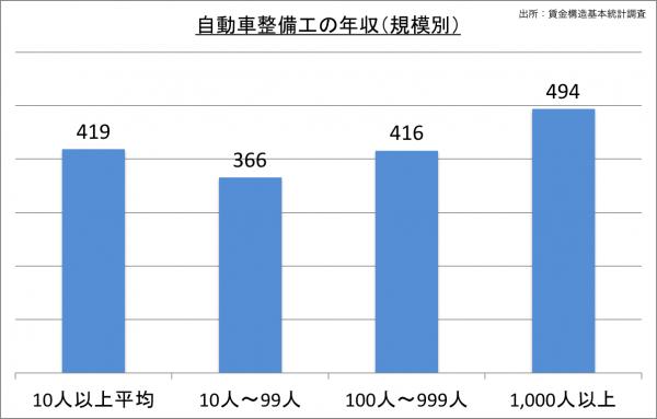 自動車整備工の給料・年収(規模別)_25