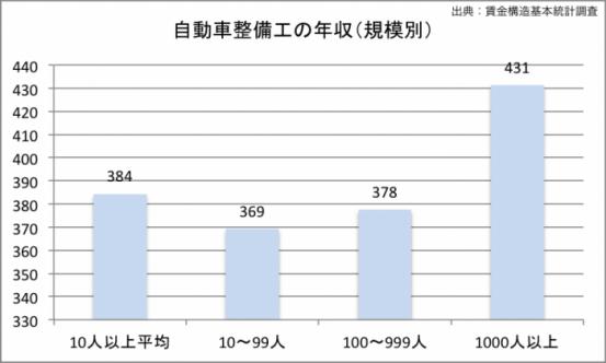 自動車整備士の年収(規模別)のグラフ