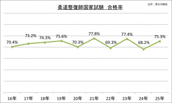 柔道整復師国家試験合格率の推移_25 平成25年度 柔道整復師国家試験の概要 試験日 平成26年