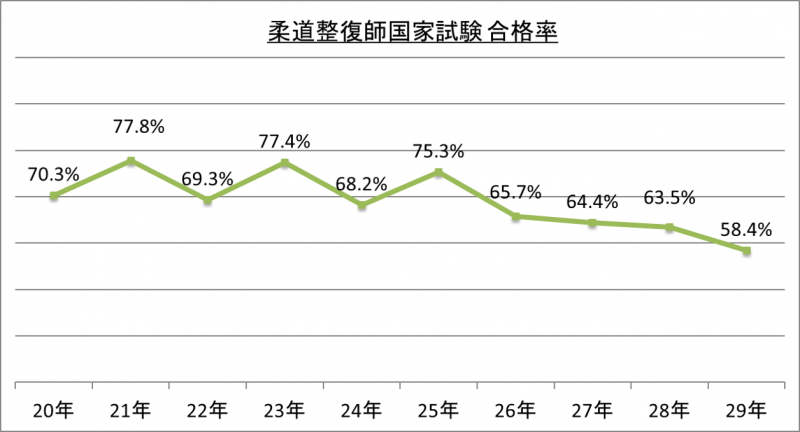 柔道整復師国家試験合格率_29