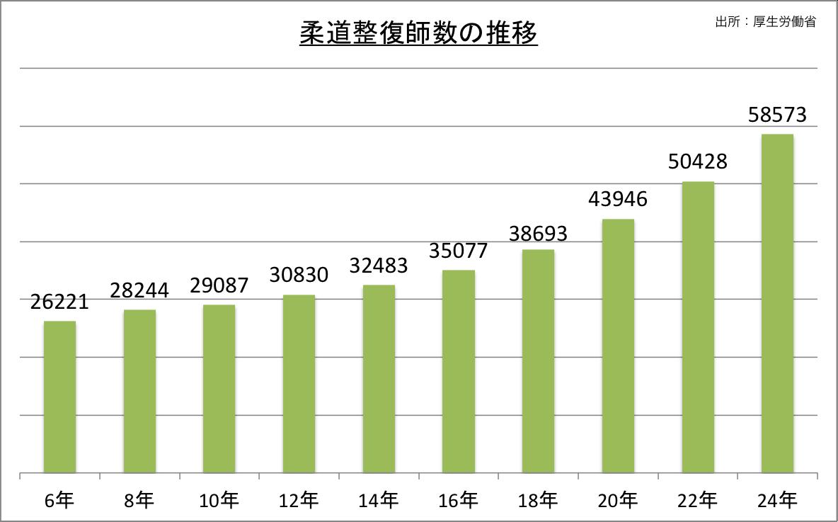 柔道整復師数の推移_24 柔道整復の施設所数の推移 柔道整復の施設数も柔道整復師の人数同様に増加
