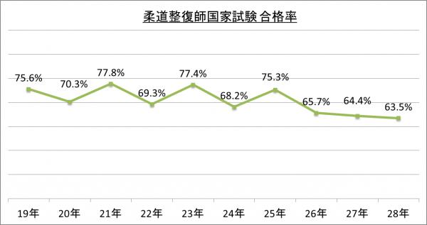柔道整復師国家試験合格率_28