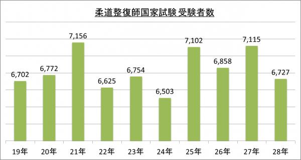 柔道整復師国家試験受験者数_28