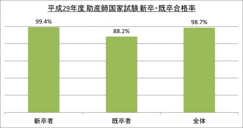平成29年度助産師国家試験新卒・既卒合格率_29