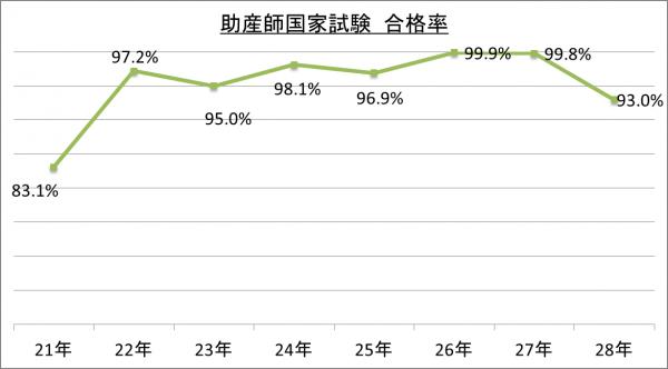 助産師国家試験合格率_28