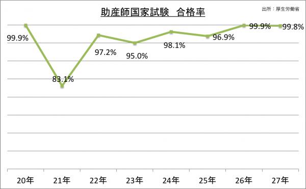 助産師国家試験合格率_27