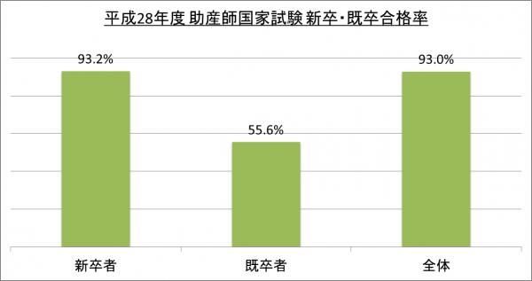 平成28年度助産師国家試験新卒・既卒合格率_28