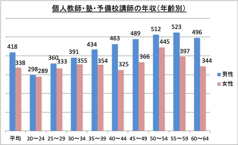 個人教師・塾・予備校講師の年収(年齢別)_r1