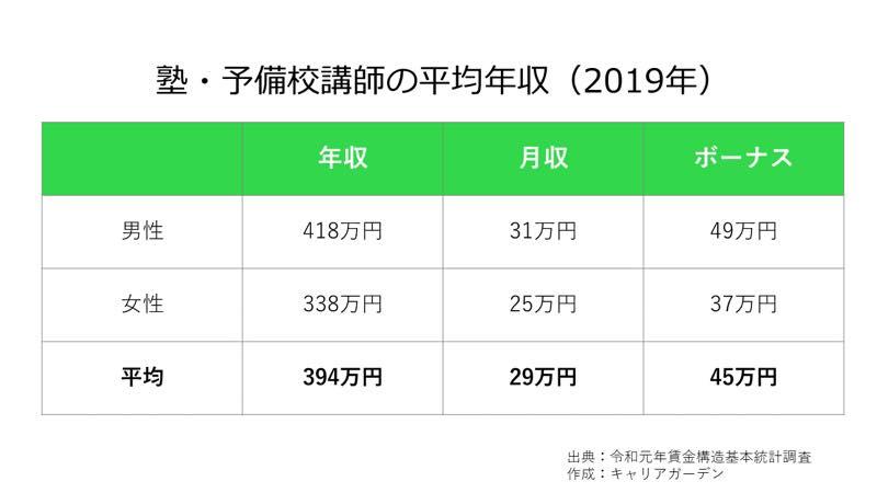 塾・予備校講師の平均年収_2019