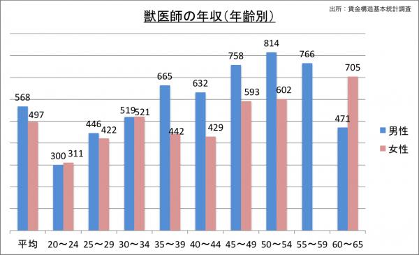 獣医師の給料・年収(年齢別)_25