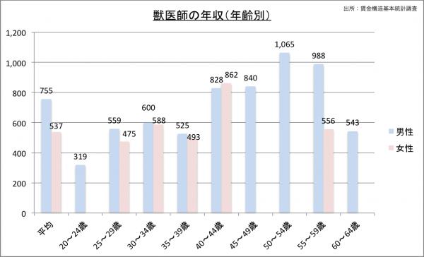 獣医師の給料・年収(年齢別)23のグラフ