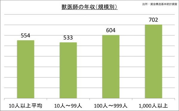 獣医師の給料・年収(規模別)_25