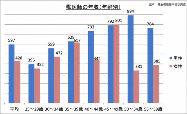獣医師の年収(年齢・男女別)_24