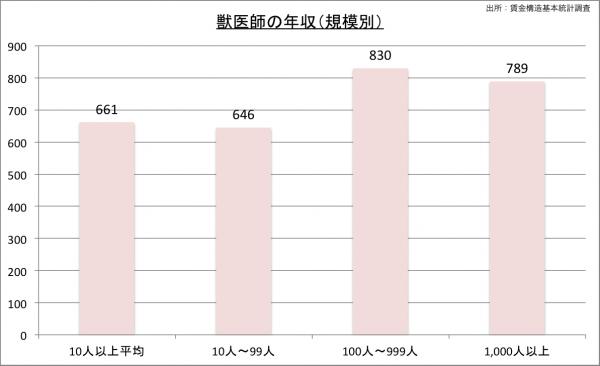 獣医師の給料・年収(規模別)23のグラフ