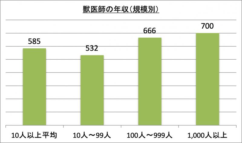 獣医師の年収(規模別)