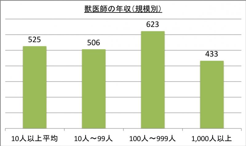 獣医師の年収(規模別)_29