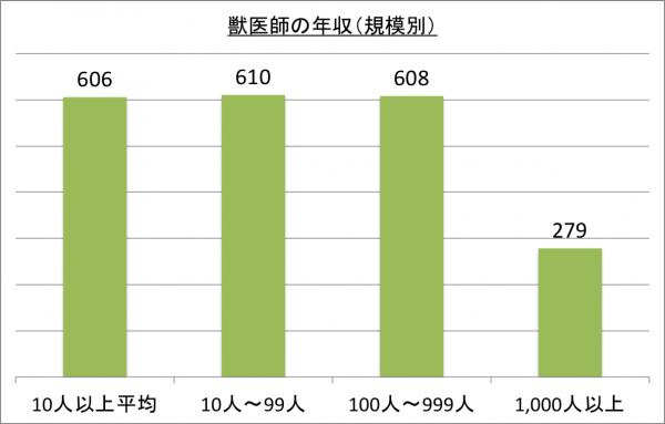 獣医師の年収(規模別)_26