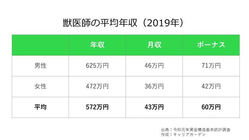 獣医師の平均年収_2019
