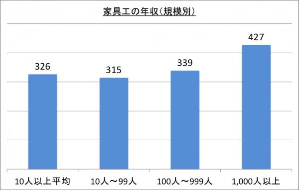 家具工の年収(規模別)_26
