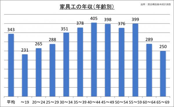 家具工の年収(年齢別)_28