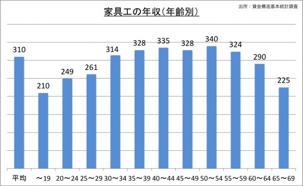 家具工の給料・年収(年齢別)_25