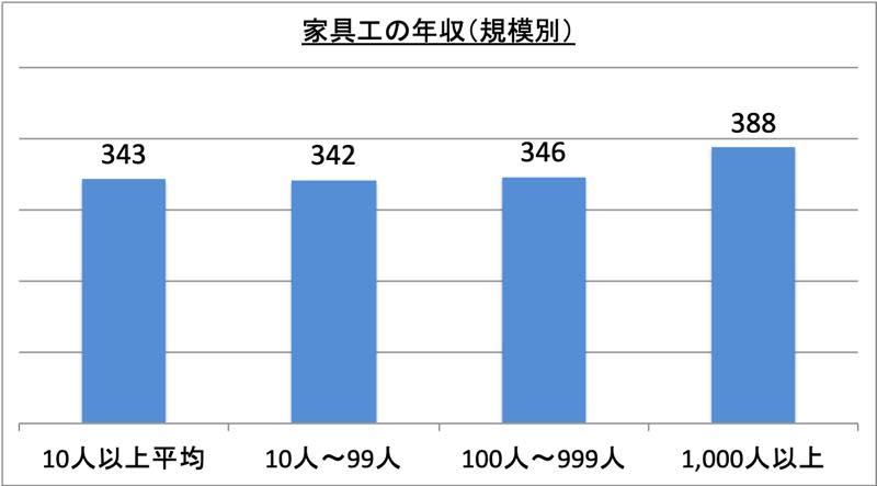 家具工の年収(規模別)_r1