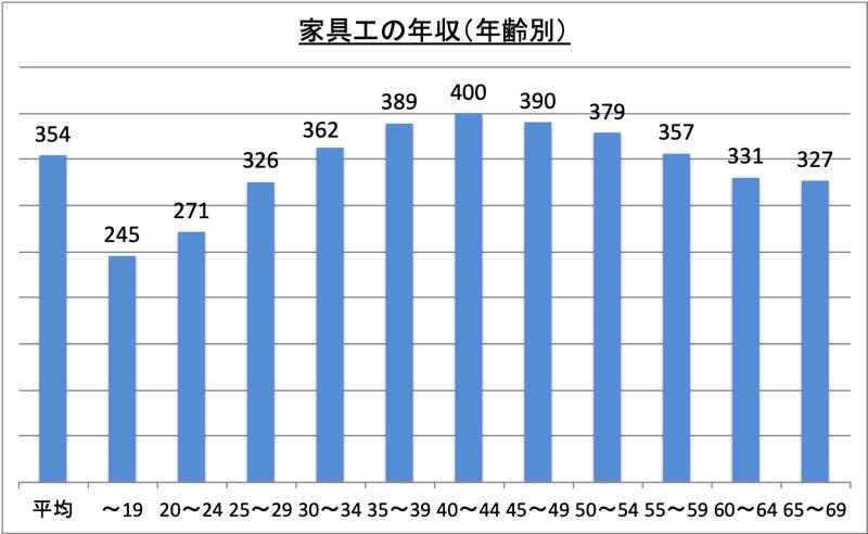 家具工の年収(年齢別)_r1