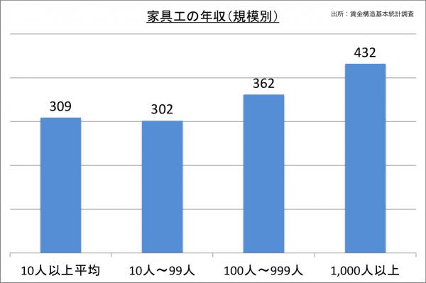 家具工の年収(規模別)_27