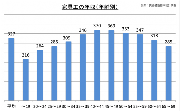 家具工の年収(年齢別)_27