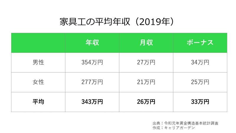 家具工の平均年収_2019