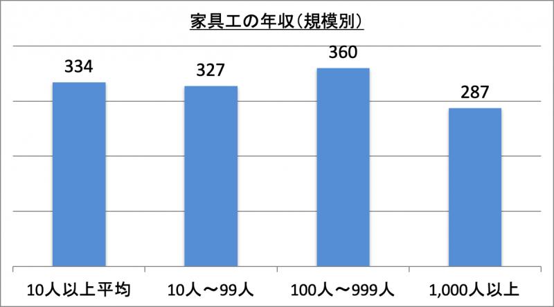 家具工の年収(規模別)