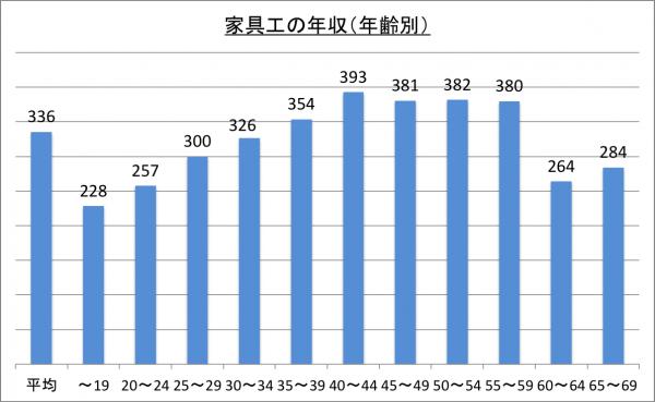 家具工の年収(年齢別)_26