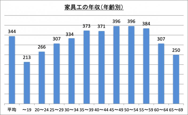 家具工の年収(年齢別)